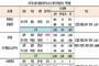 오리온 오너家 연봉, 직원 96배·롯데 신 회장 4배↑