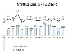 삼성물산-건설, 안정된 수익에도 수주 감소로 먹거리 고민