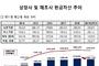 상장 제조기업, 영업부진으로 현금 보유 증가세 꺾여