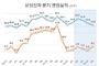 삼성전자 매출 1년간 계속 감소, 2분기 영업이익만 깜짝 상승
