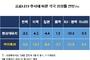 """[코로나19] 추가확산시 성장률 -5.5, 美 -15.4 """"대공황 수준"""""""