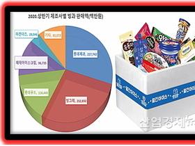 빙과시장 '톱' 롯데제과 성수기 승부수 4종과 기대치는?