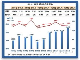 삼성SDS 창사 최대 매출 이끈 일등공신과 하반기 전략은?