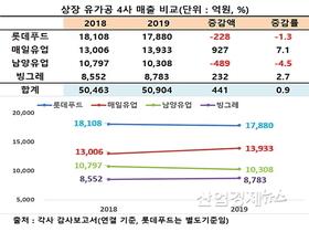乳가공 4사 실적, 매일·빙그레 '방긋'..롯데·남양 '우울'