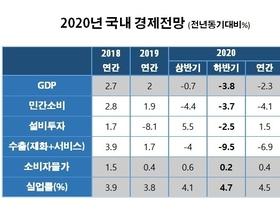 """올해 한국경제 역성장 """"하반기 반등도 어려워"""""""