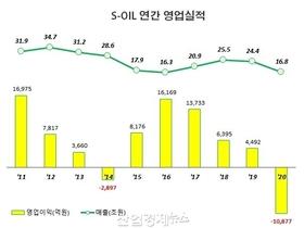 S-OIL, 지난해 1조 손실에도, 4분기 흑자전환에 '희망 불씨'