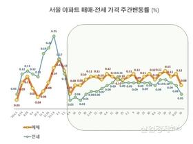 """명절 기간 한산해진 아파트 시장 """"오름세 꺾여"""""""