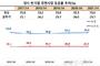 '오뚜기vs농심' 라면 신제품 격돌..시장점유율 추세 바뀔까?